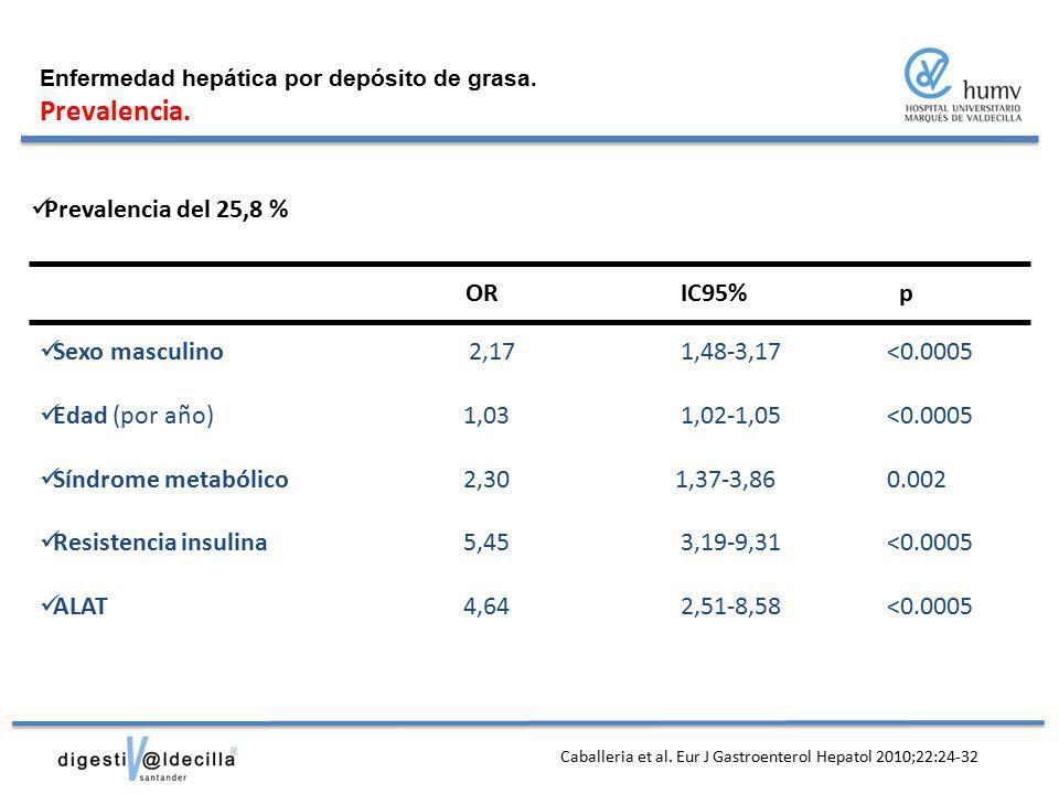 Prevalencia. Prevalencia del 25,8 % OR IC95% p