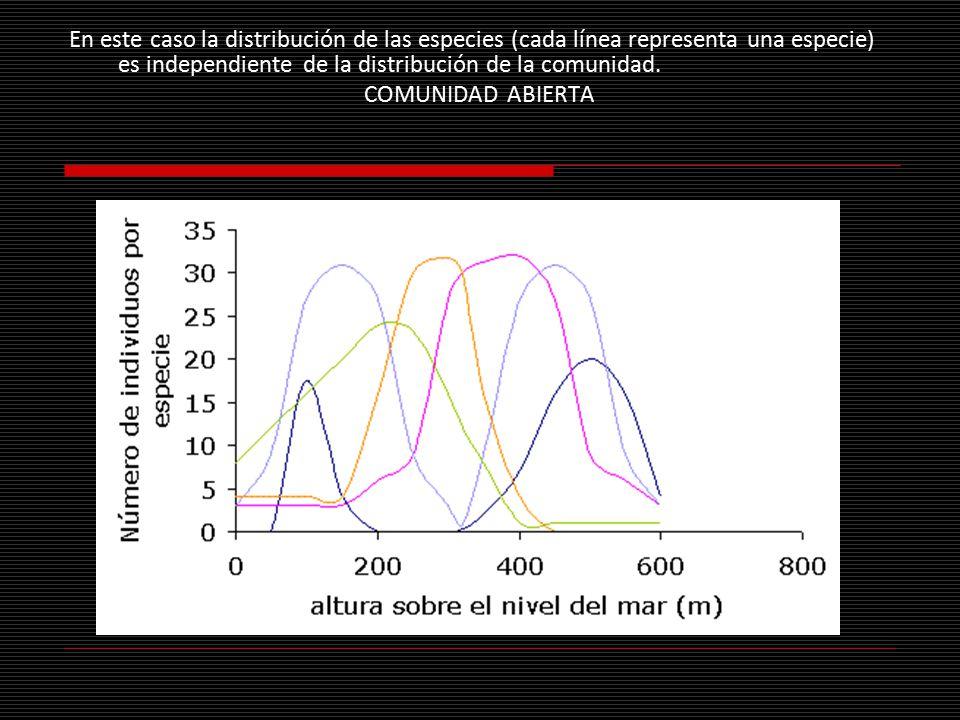 En este caso la distribución de las especies (cada línea representa una especie) es independiente de la distribución de la comunidad.