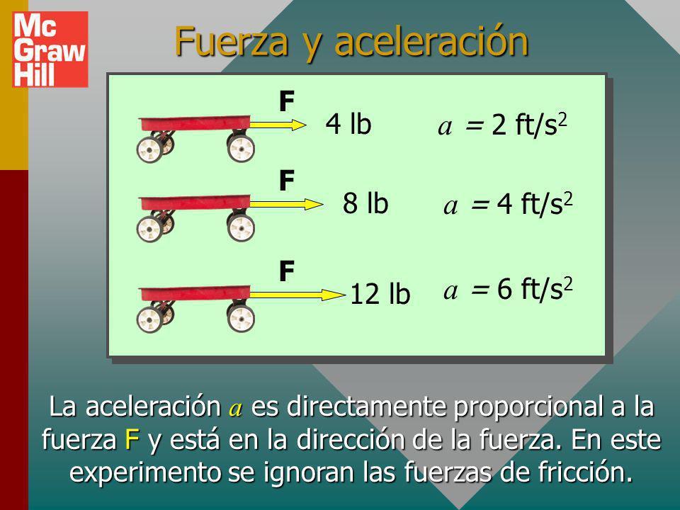 Fuerza y aceleración 4 lb F a = 2 ft/s2 8 lb a = 4 ft/s2 F 12 lb