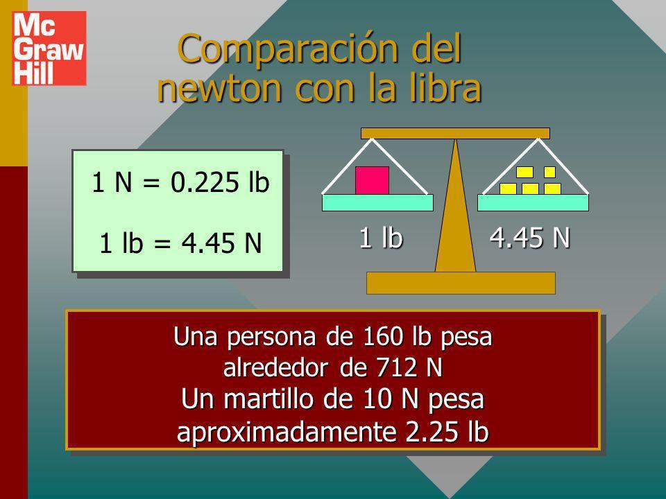 Comparación del newton con la libra
