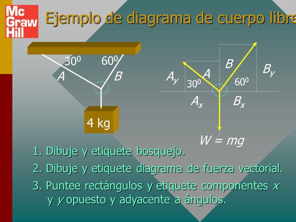 Ejemplo de diagrama de cuerpo libre