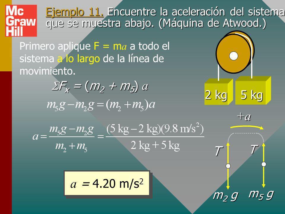 T +a a = 4.20 m/s2 2 kg 5 kg SFx = (m2 + m5) a m2 g m5 g