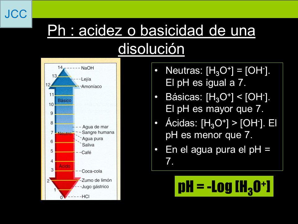Ph : acidez o basicidad de una disolución