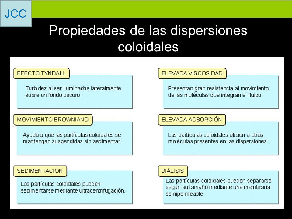 Propiedades de las dispersiones coloidales