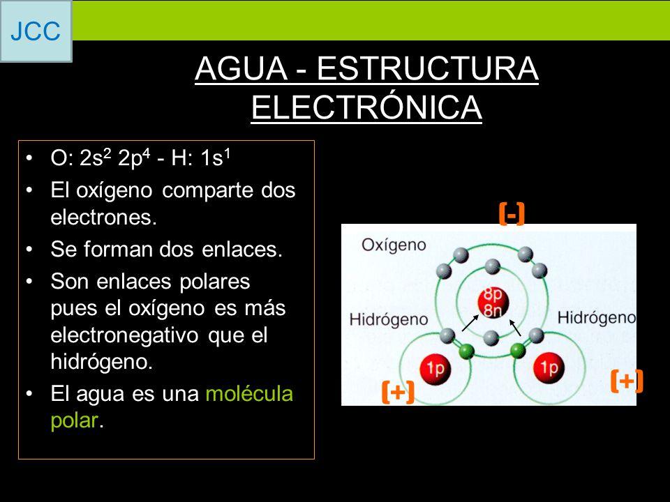 AGUA - ESTRUCTURA ELECTRÓNICA