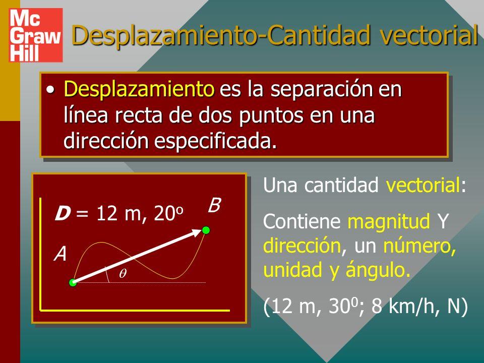 Desplazamiento-Cantidad vectorial