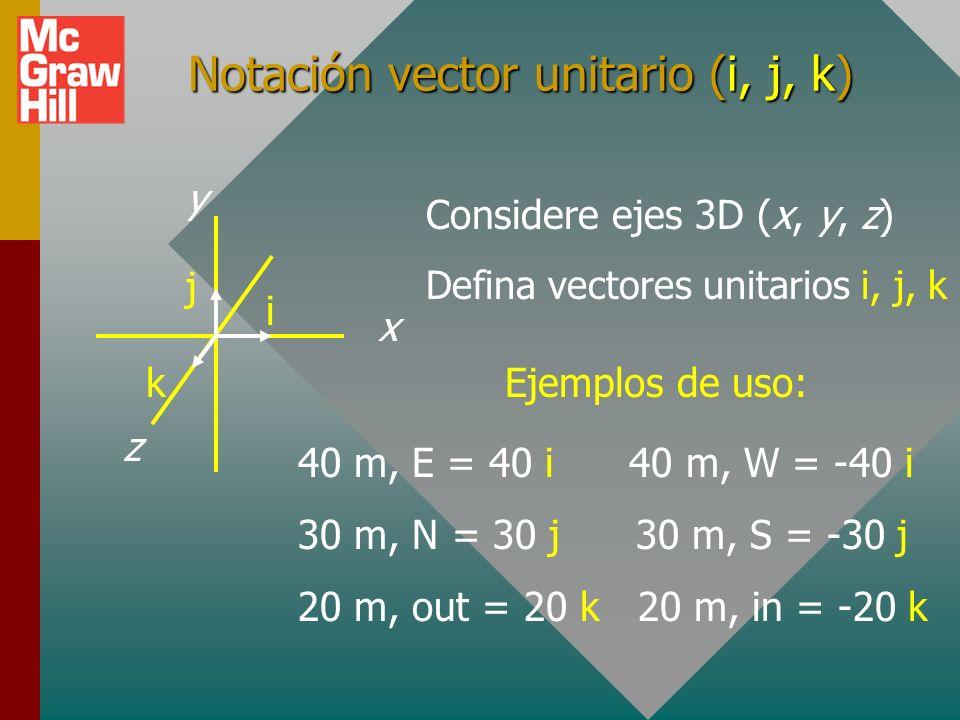 Notación vector unitario (i, j, k)
