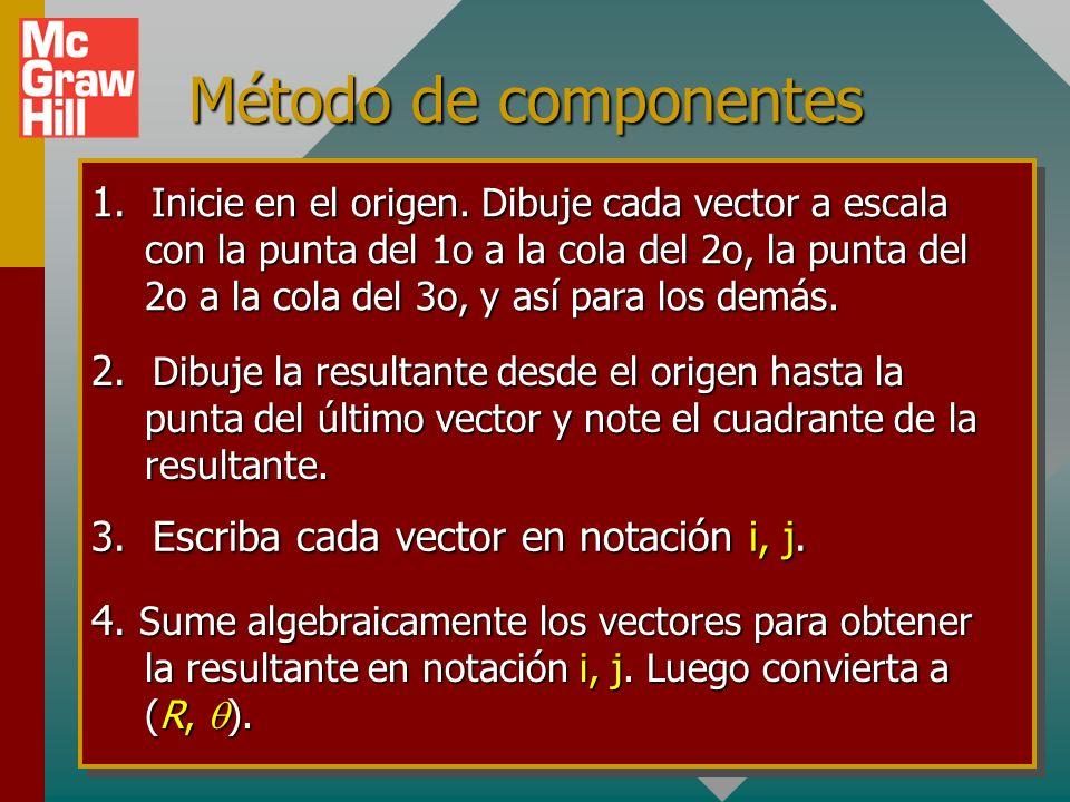 Método de componentes