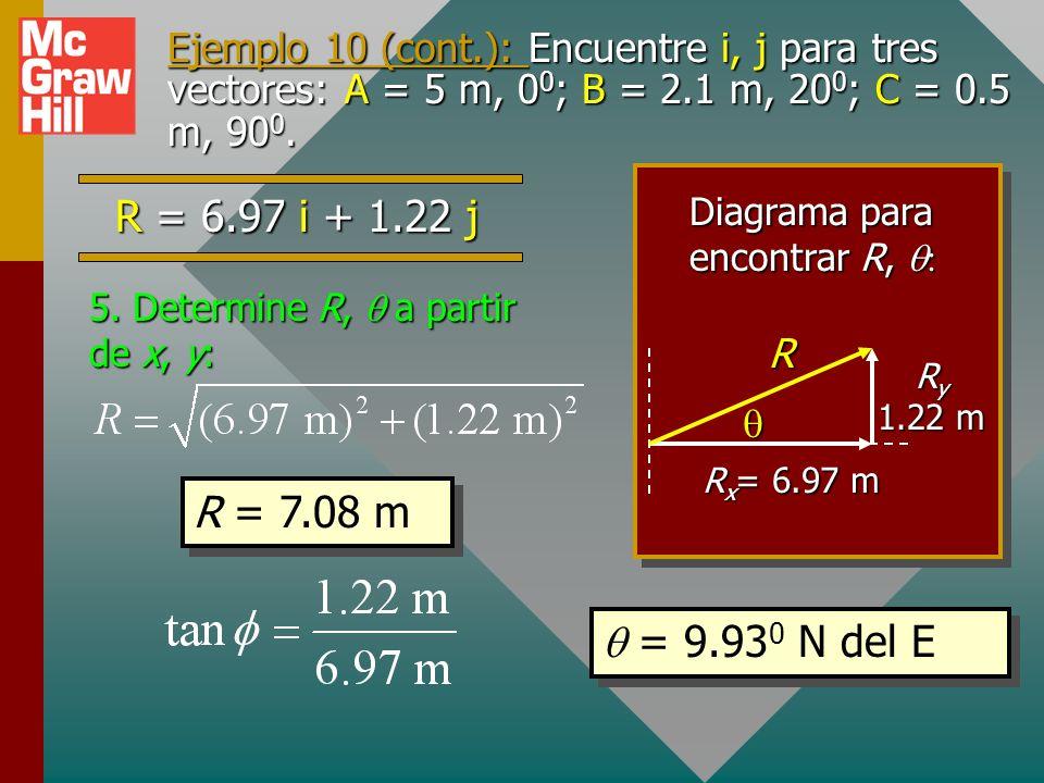 Ejemplo 10 (cont.): Encuentre i, j para tres vectores: A = 5 m, 00; B = 2.1 m, 200; C = 0.5 m, 900.