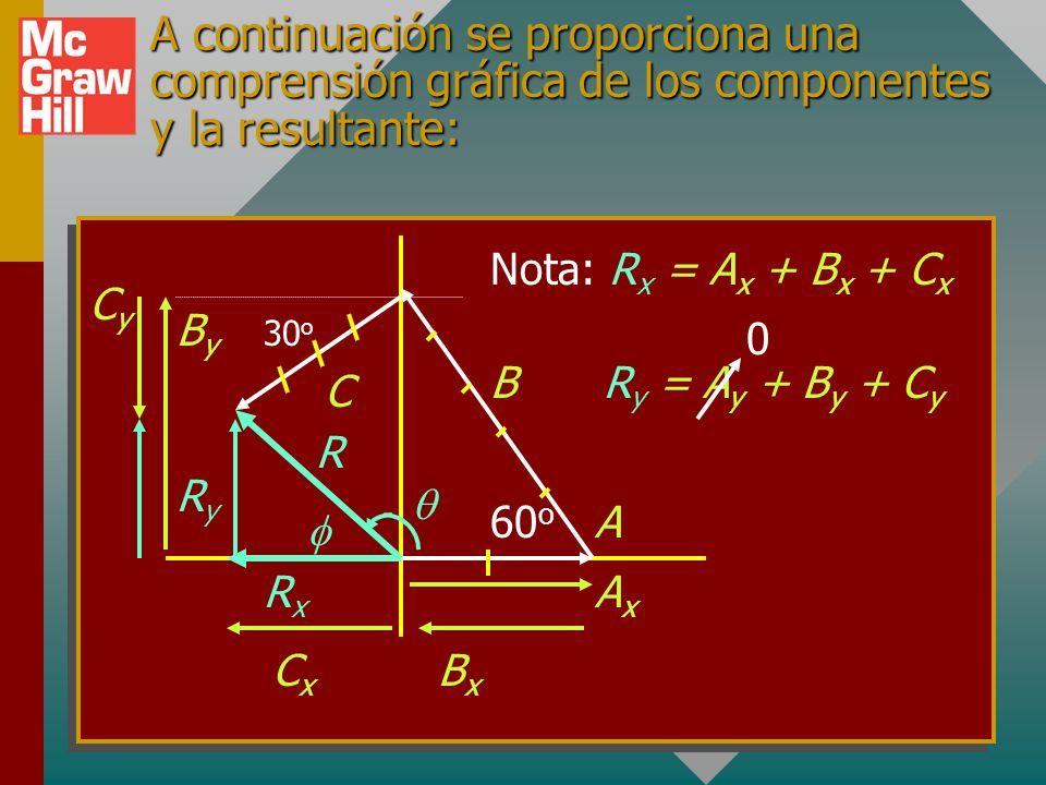 A continuación se proporciona una comprensión gráfica de los componentes y la resultante: