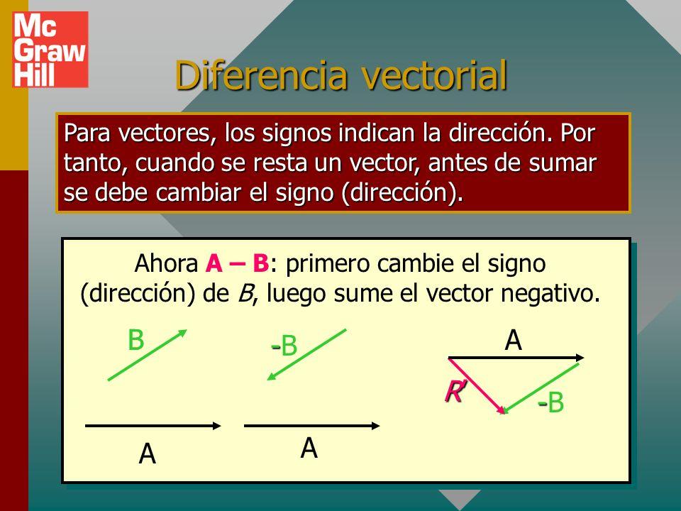 Diferencia vectorial B A A -B A R' -B