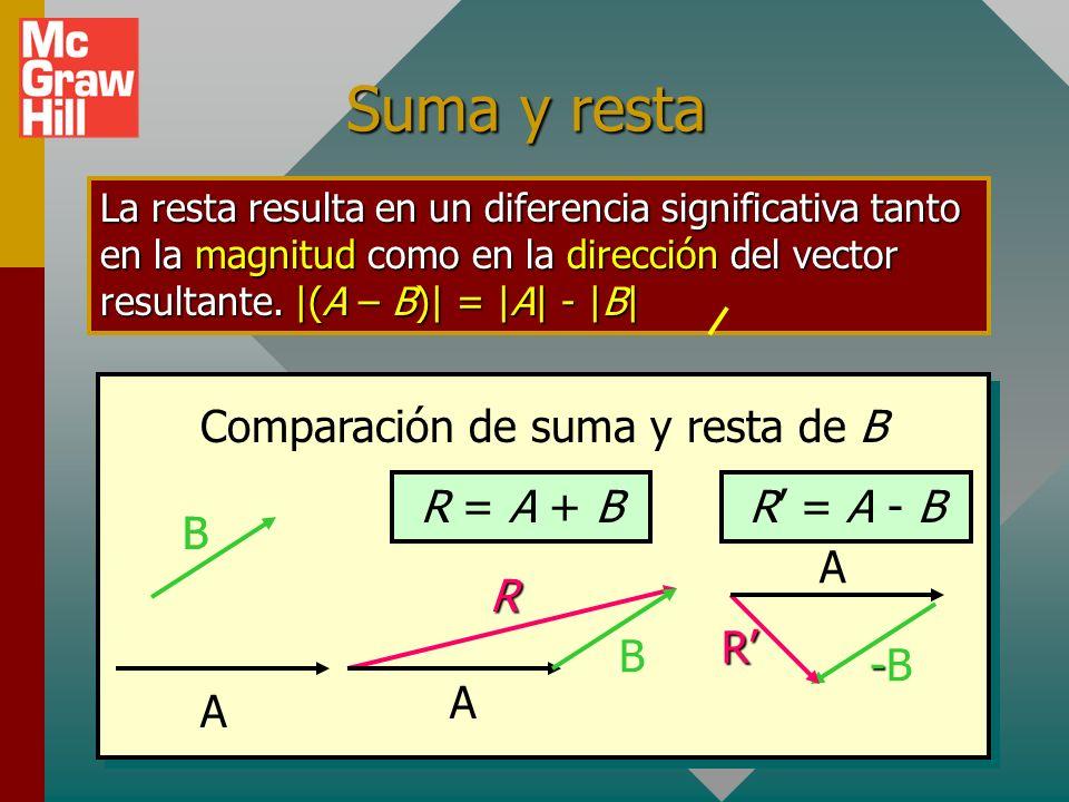 Comparación de suma y resta de B