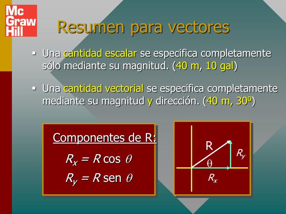 Resumen para vectores Componentes de R: R Rx = R cos q Ry = R sen q q