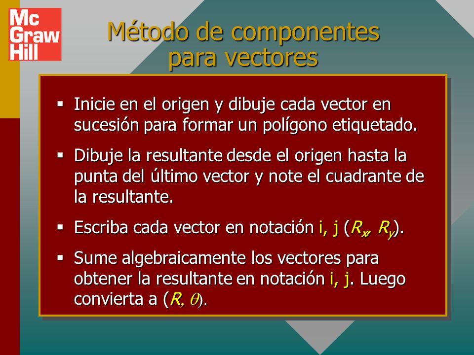 Método de componentes para vectores