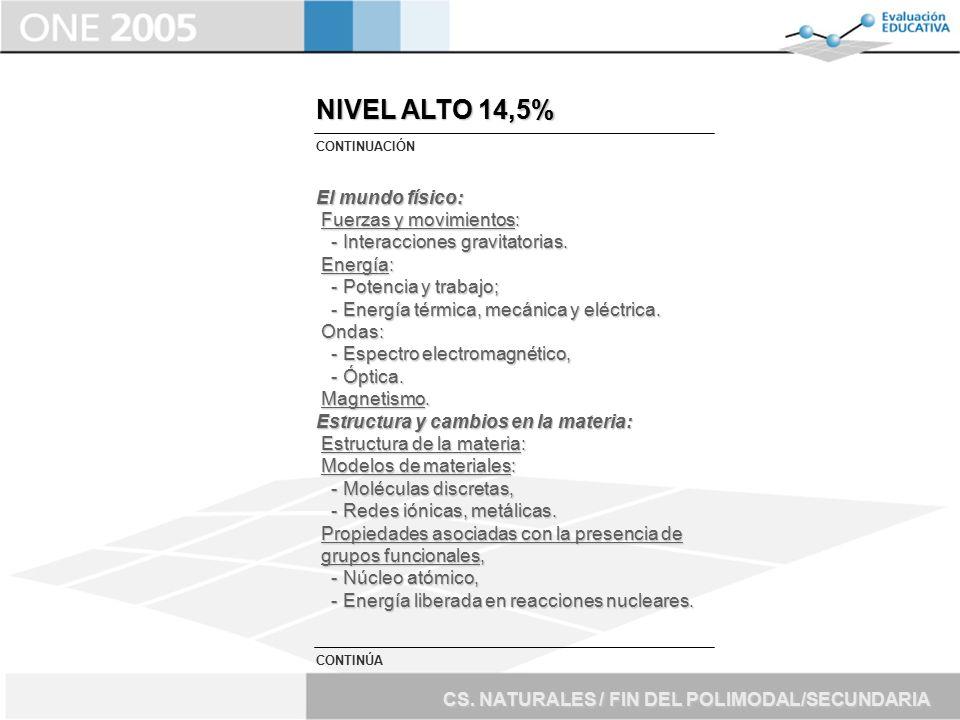NIVEL ALTO 14,5% El mundo físico: Fuerzas y movimientos: