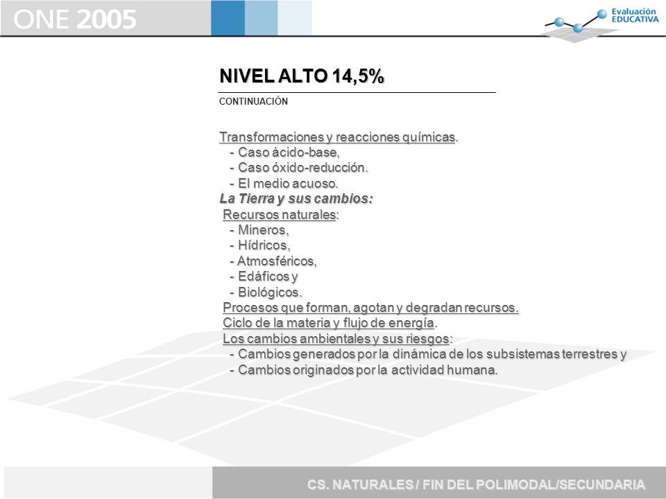NIVEL ALTO 14,5% Transformaciones y reacciones químicas.