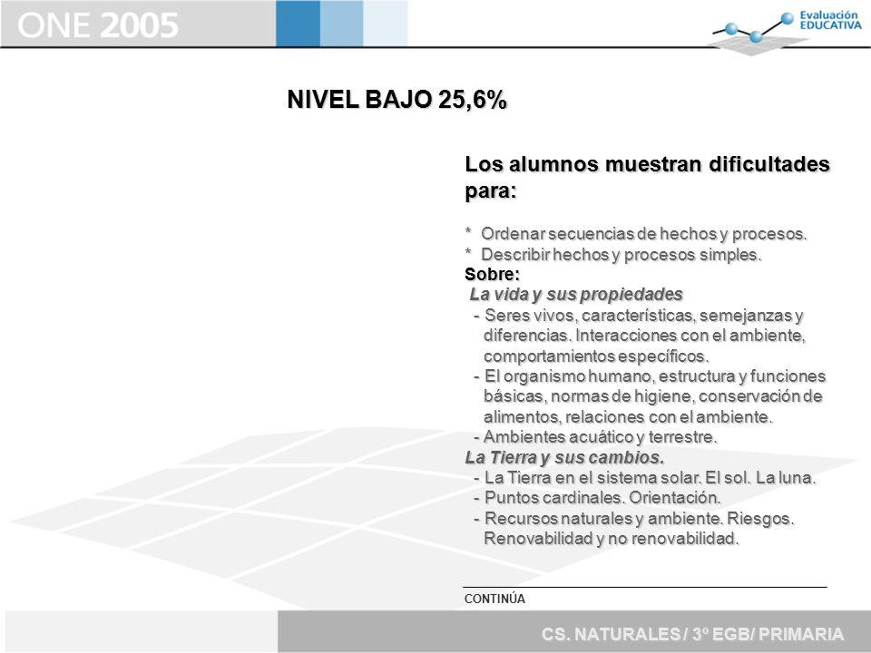 NIVEL BAJO 25,6% Los alumnos muestran dificultades para: