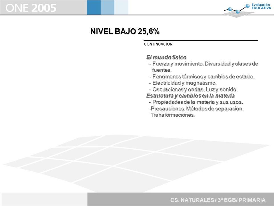 NIVEL BAJO 25,6% El mundo físico
