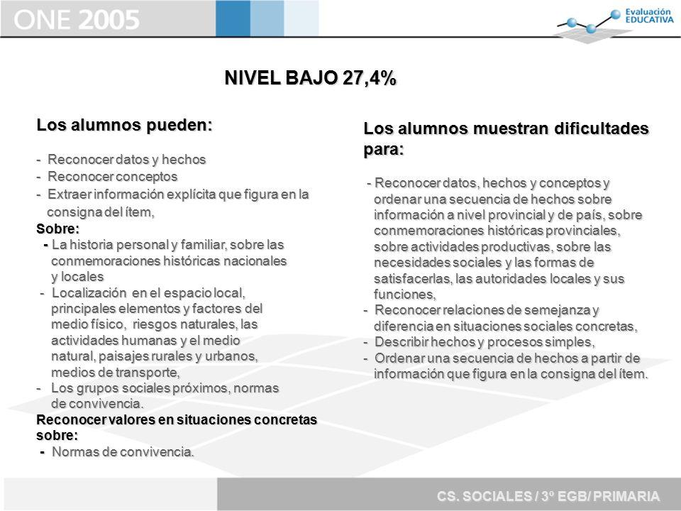 NIVEL BAJO 27,4% Los alumnos pueden: