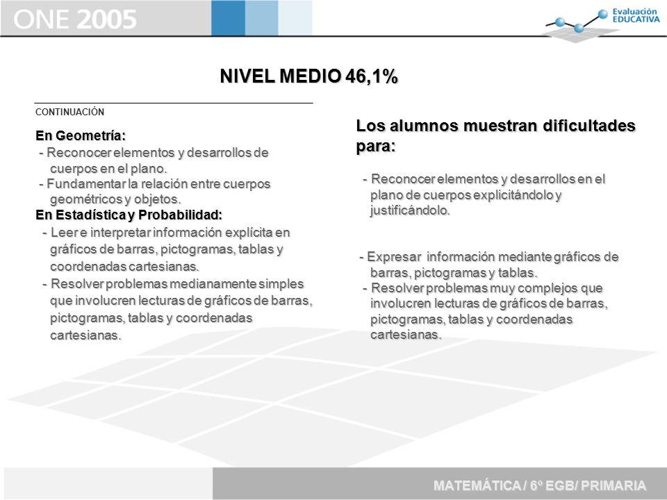 NIVEL MEDIO 46,1% Los alumnos muestran dificultades para: