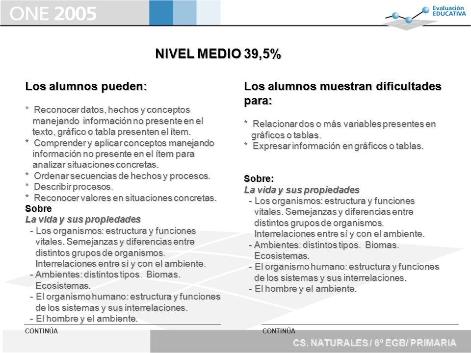 NIVEL MEDIO 39,5% Los alumnos pueden: