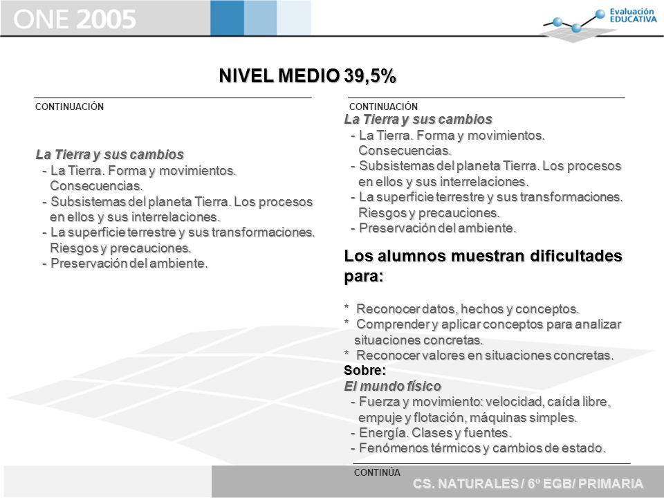 NIVEL MEDIO 39,5% Los alumnos muestran dificultades para: