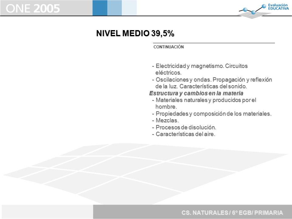 NIVEL MEDIO 39,5% - Electricidad y magnetismo. Circuitos eléctricos.