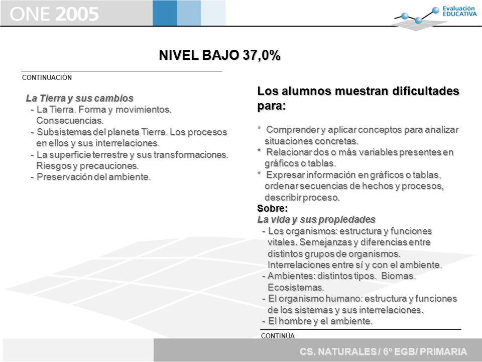 NIVEL BAJO 37,0% Los alumnos muestran dificultades para: