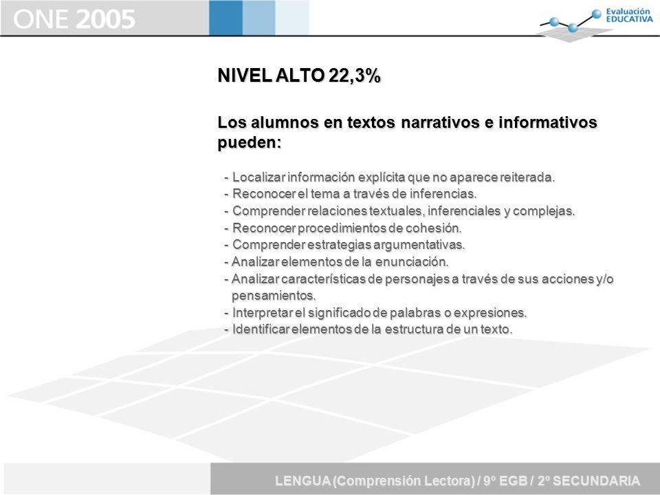 NIVEL ALTO 22,3% Los alumnos en textos narrativos e informativos pueden: - Localizar información explícita que no aparece reiterada.