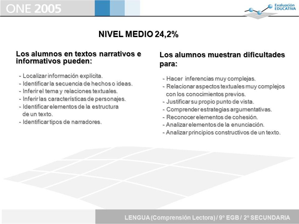 NIVEL MEDIO 24,2% Los alumnos en textos narrativos e informativos pueden: - Localizar información explícita.