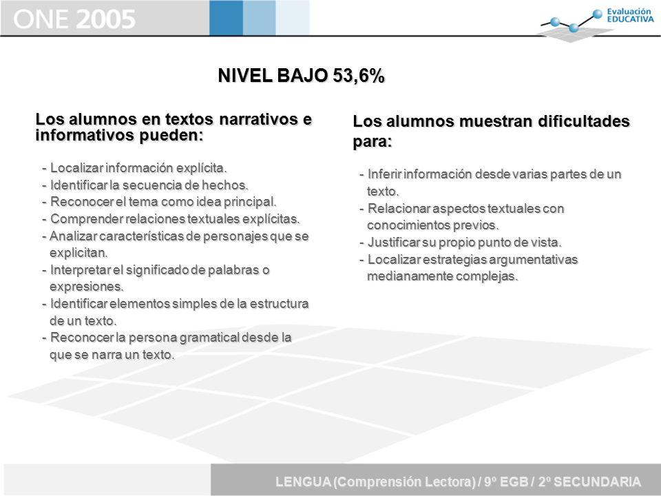 NIVEL BAJO 53,6% Los alumnos en textos narrativos e informativos pueden: - Localizar información explícita.