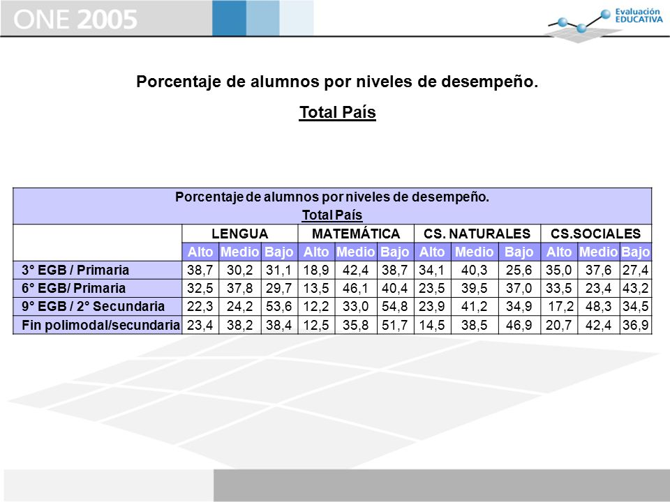 Porcentaje de alumnos por niveles de desempeño. Total País