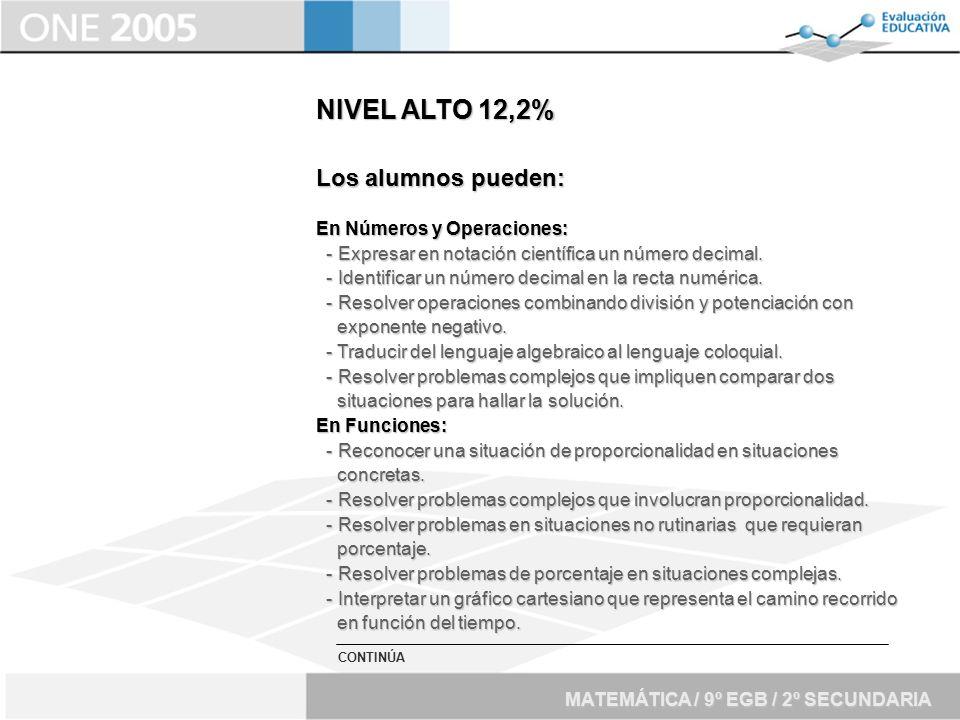 NIVEL ALTO 12,2% Los alumnos pueden: En Números y Operaciones: