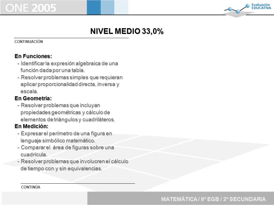 NIVEL MEDIO 33,0% En Funciones: