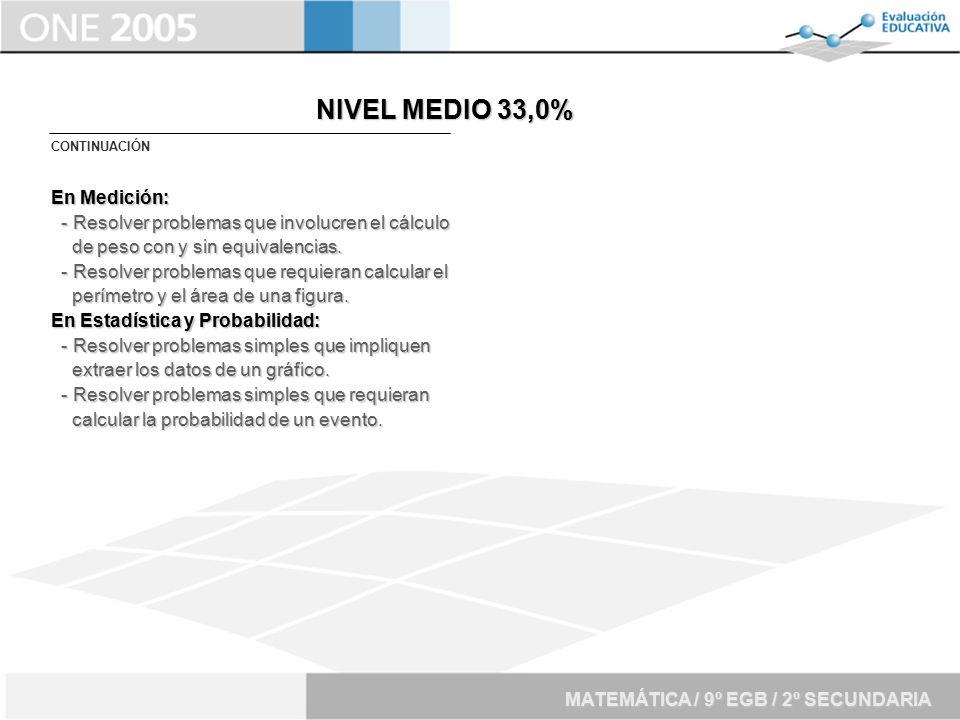 NIVEL MEDIO 33,0% En Medición: