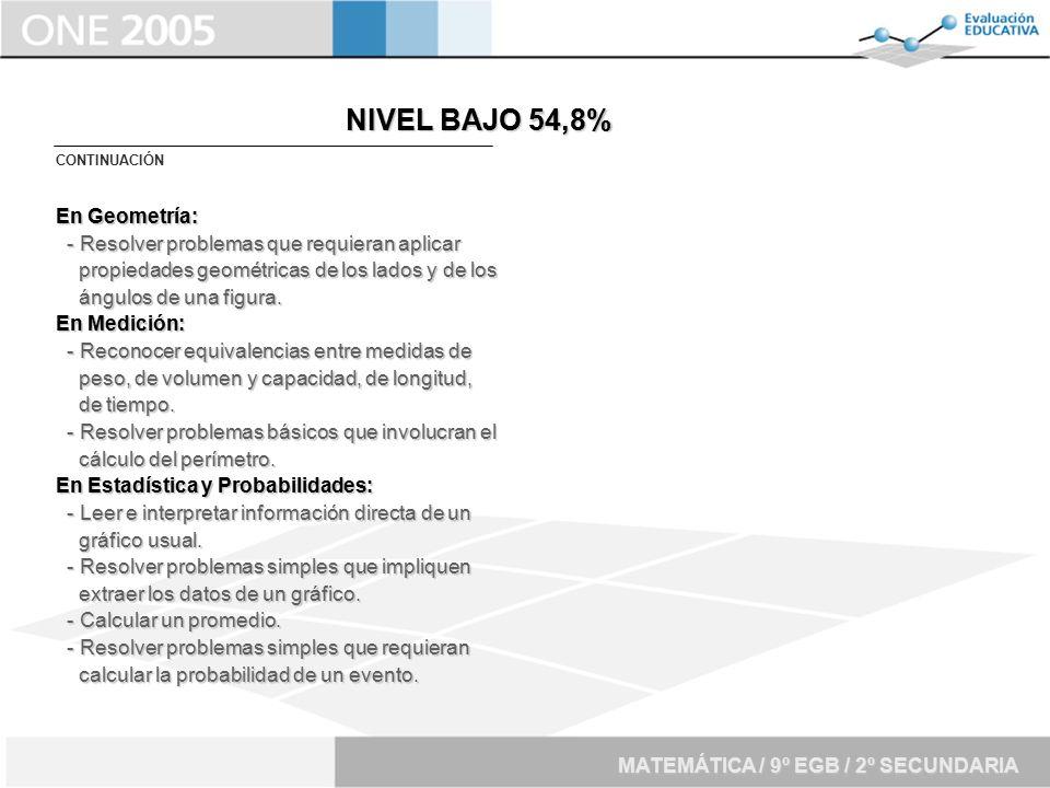 NIVEL BAJO 54,8% En Geometría: