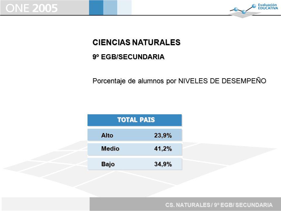 CIENCIAS NATURALES 9º EGB/SECUNDARIA
