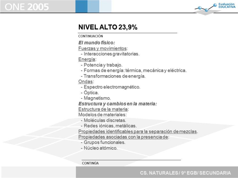 NIVEL ALTO 23,9% El mundo físico: Fuerzas y movimientos: