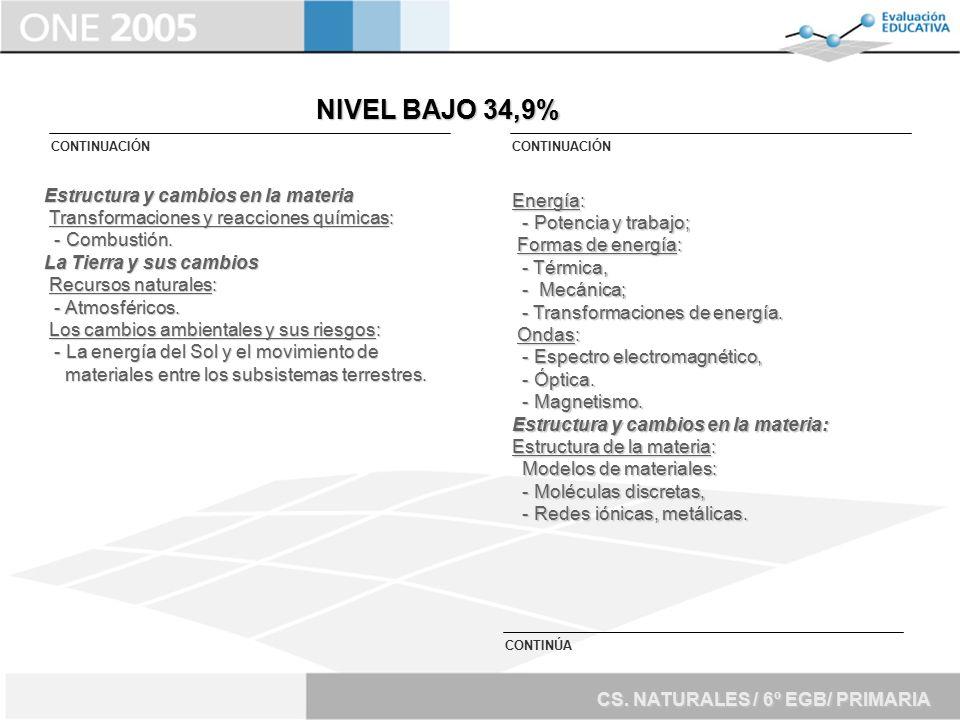 NIVEL BAJO 34,9% Estructura y cambios en la materia Energía: