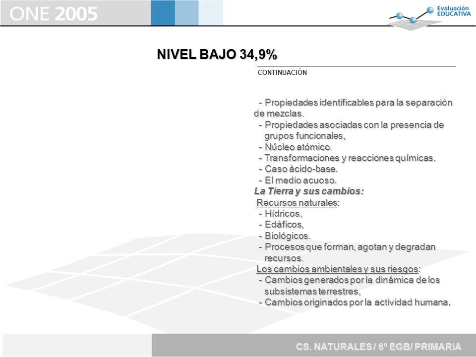 NIVEL BAJO 34,9% CONTINUACIÓN. - Propiedades identificables para la separación de mezclas. - Propiedades asociadas con la presencia de.