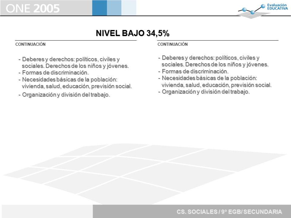 NIVEL BAJO 34,5% - Deberes y derechos: políticos, civiles y