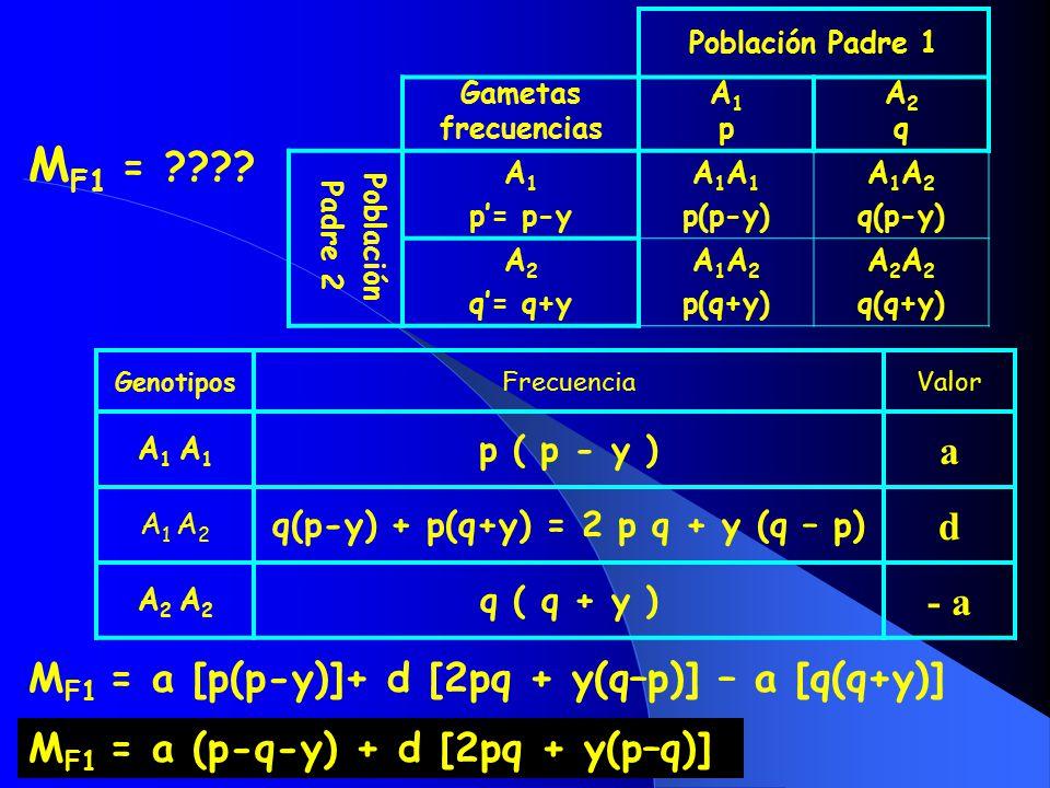 q(p-y) + p(q+y) = 2 p q + y (q – p)