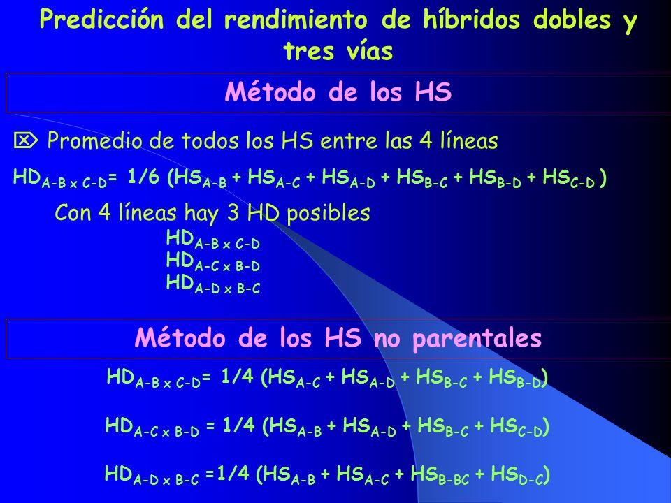 Predicción del rendimiento de híbridos dobles y tres vías