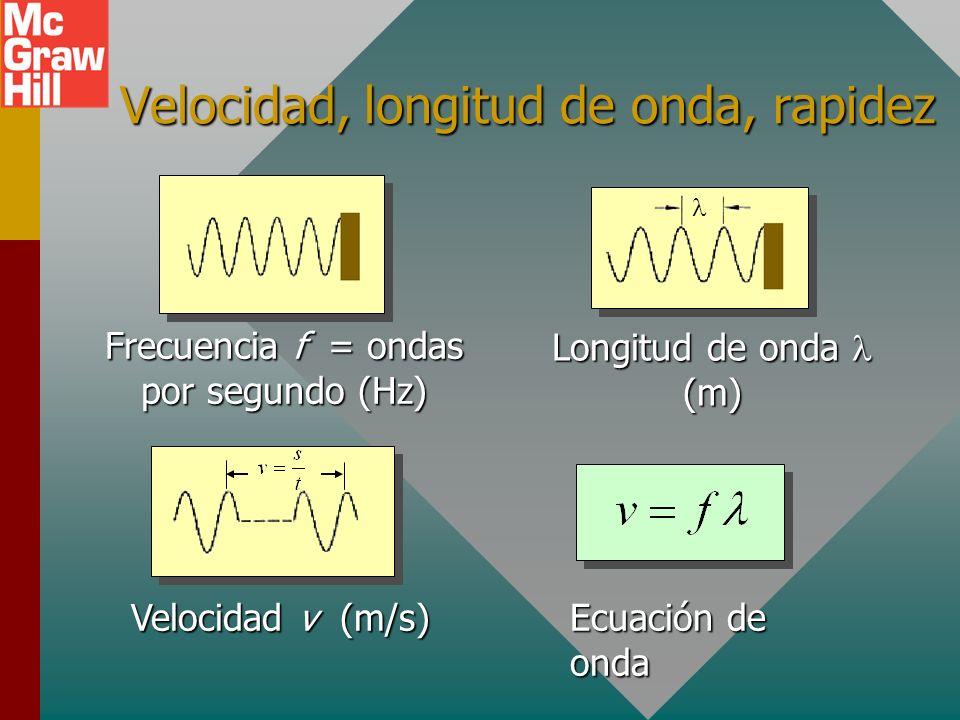 Velocidad, longitud de onda, rapidez