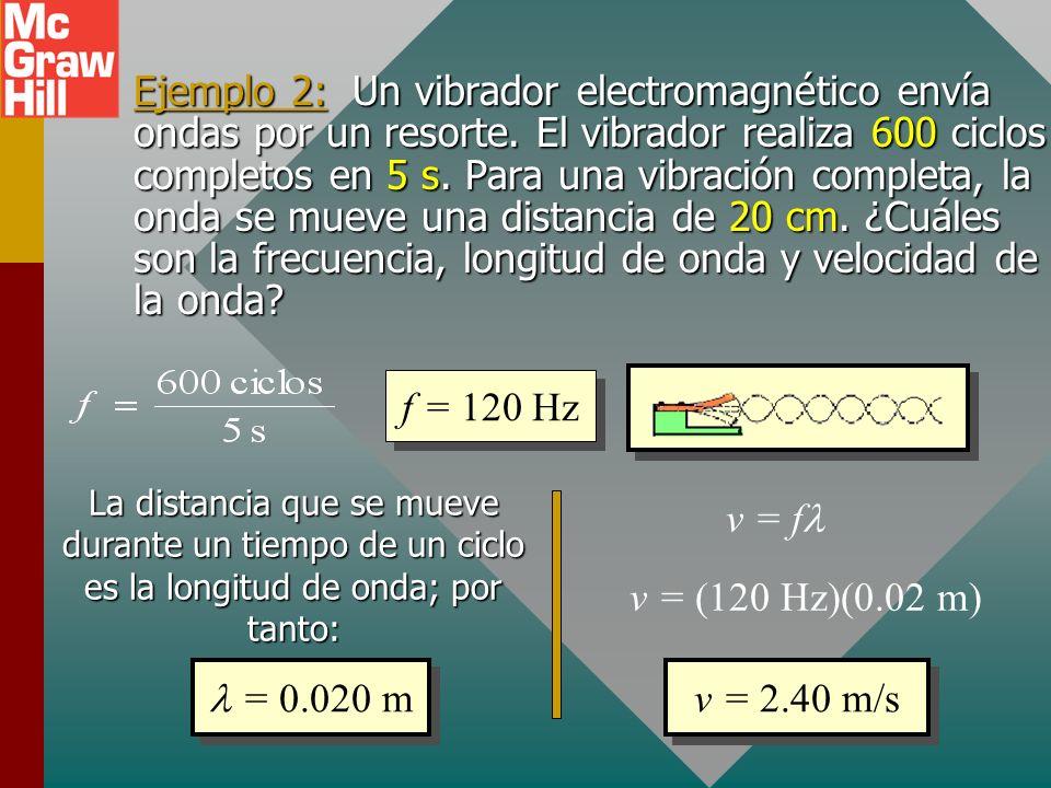 Ejemplo 2: Un vibrador electromagnético envía ondas por un resorte