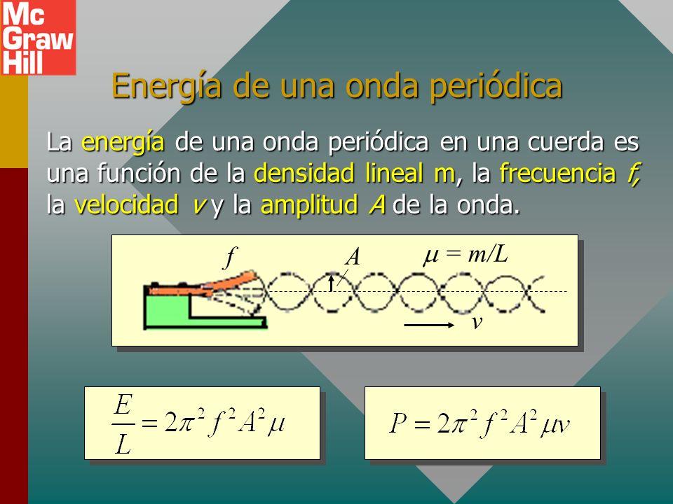 Energía de una onda periódica
