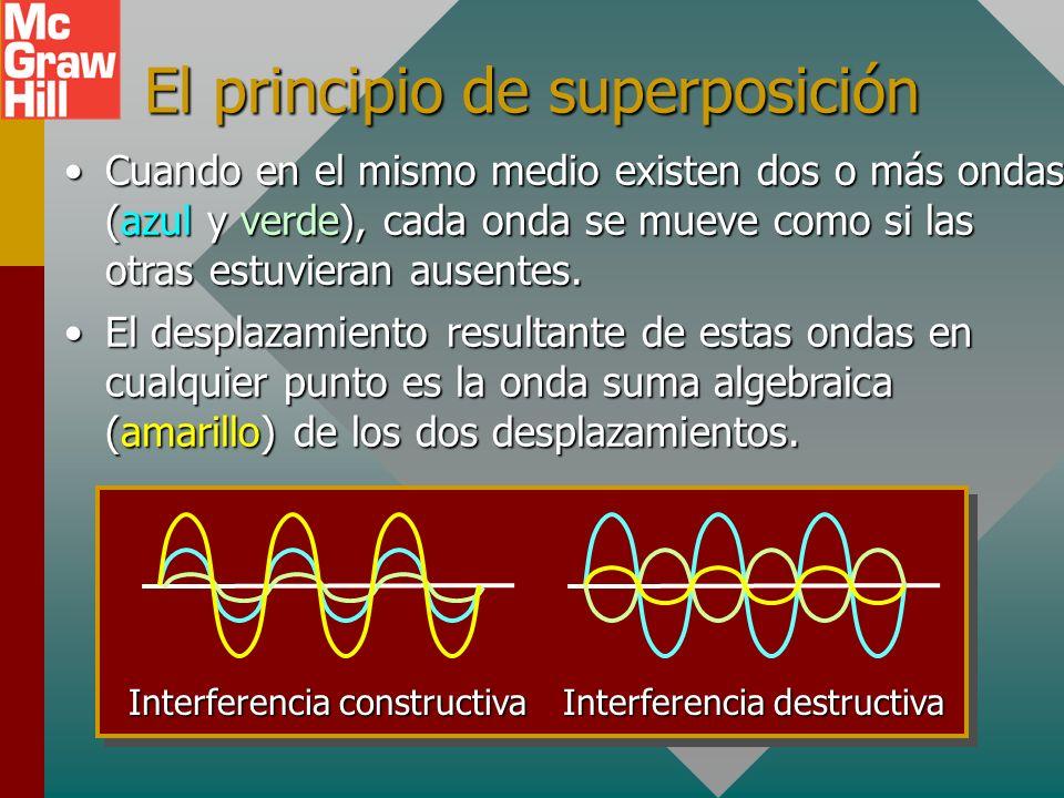 El principio de superposición