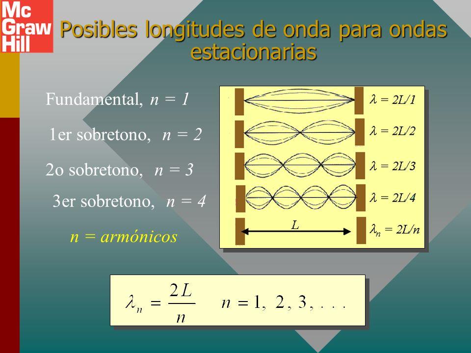Posibles longitudes de onda para ondas estacionarias