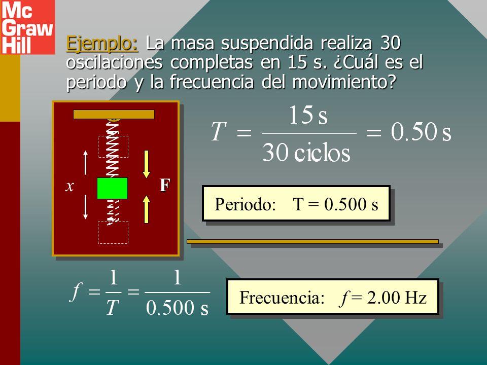 Ejemplo: La masa suspendida realiza 30 oscilaciones completas en 15 s