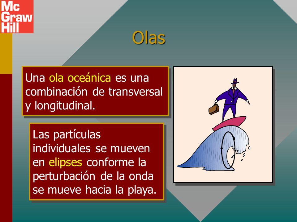 OlasUna ola oceánica es una combinación de transversal y longitudinal.